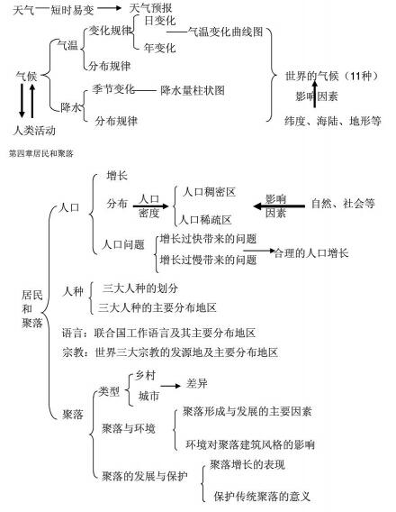 中考地理知识结构大纲图