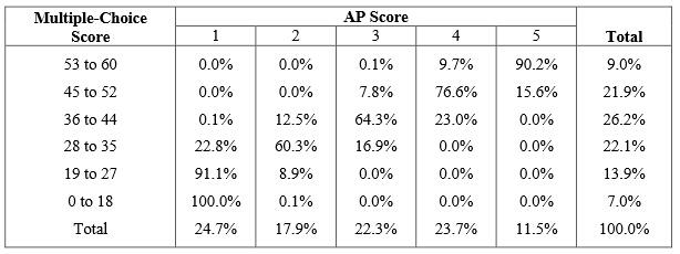 AP微观经济容错率是多少