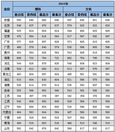 中南大学2015录取分数线汇总(31省市)