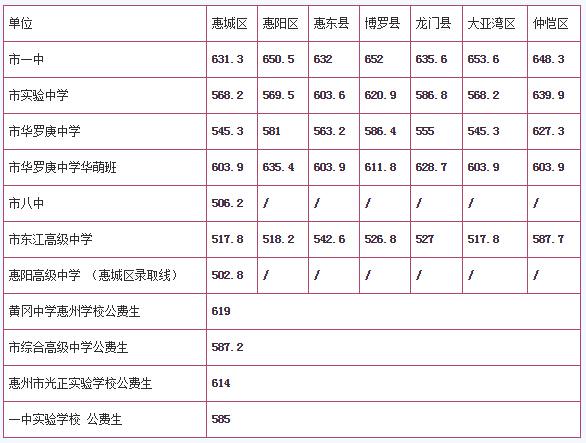 2016年广东惠州中考录取分数线