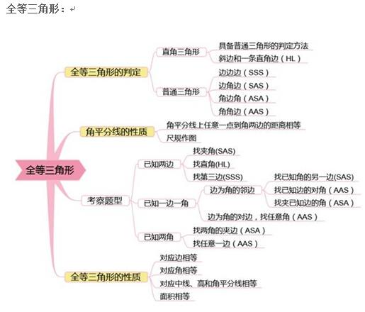 考生必读 初中数学知识点大全思维导图