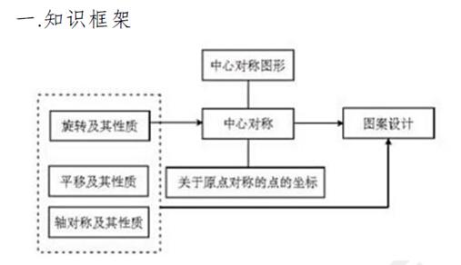 初三数学知识点结构图