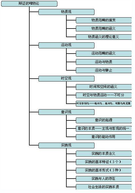 马克思哲学唯物论_2017考研政治马原知识点:看图复习(3)_考研_新东方在线
