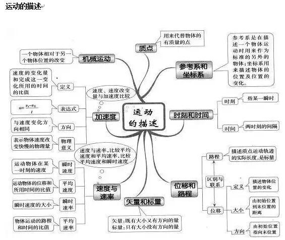 2016高中物理知识思维导图大全(下载版)
