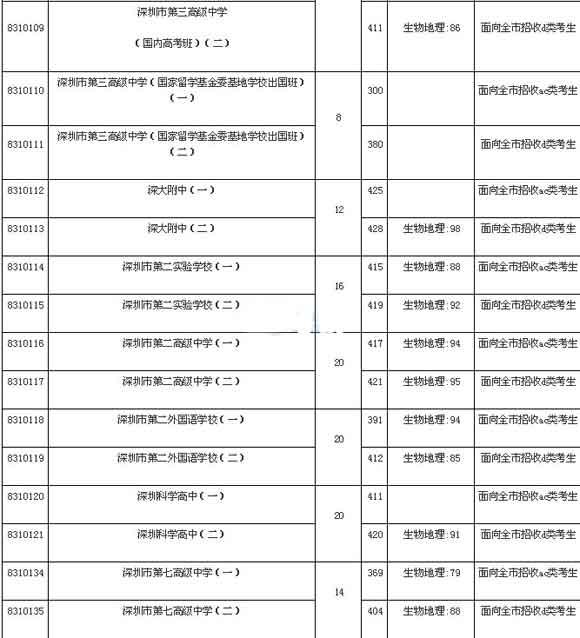 16年广东深圳中考录取分数线