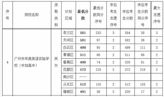 2016广东华美英语v学生学生录取中考分数线致高中生英语课上如何学校图片
