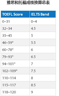 托福雅思换算表 托福多少分能够达到雅思6.5分图2