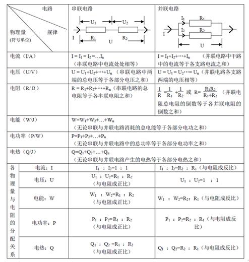 中考物理电学知识点总结及详细讲解
