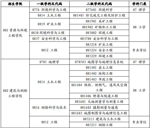 江西理工大学2017年考研专业目录