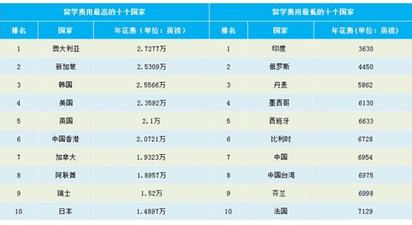 兰留学费用_出国留学费用一览表:留学需要多少钱?