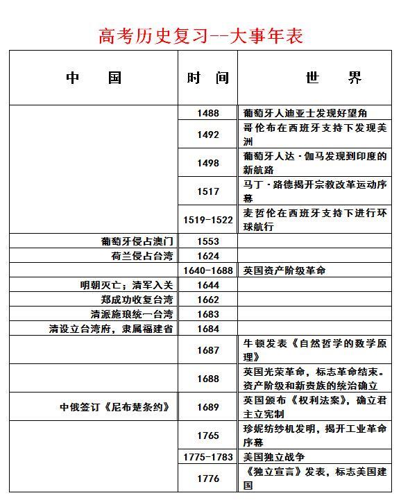 高考歷史大事年表