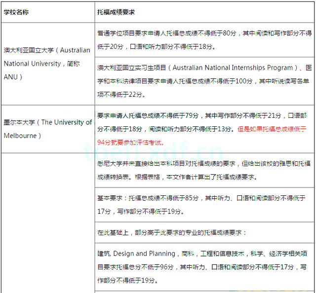 2017年澳大利亚留学托福语言成绩要求已公布