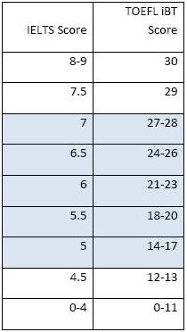 雅思托福分数官方换算表