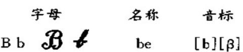 西班牙语入门:字母Bb的发音方法