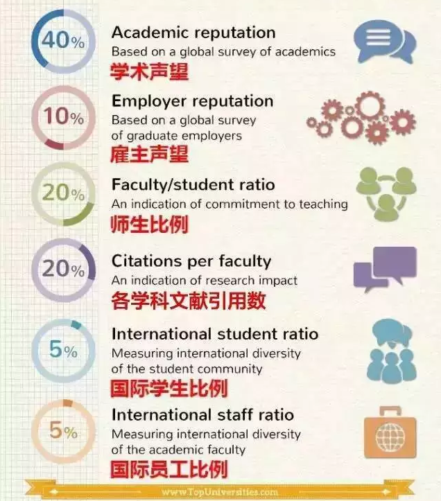 QS世界大学排名参考数据及评分比重