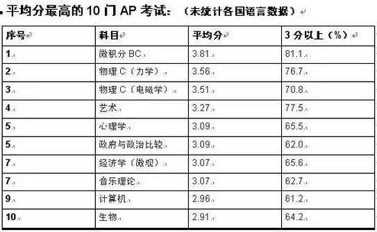 AP中国考生一般都扎推考什么:AP考试问题解答
