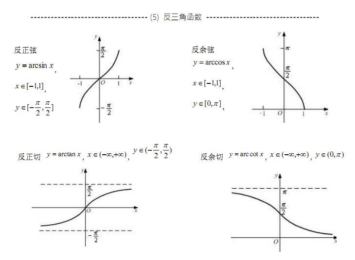 下载完整版高等数学公式大全及初等函数图像点这里