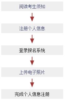 2017年日语jlpt报名方法及报名步骤