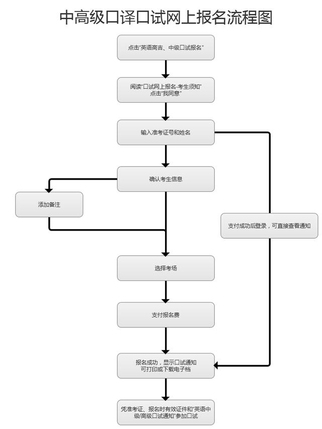 上海口译证书考试网上报名操作指南