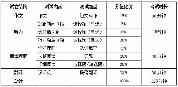 2016年12月英语四级考试题型介绍_四级