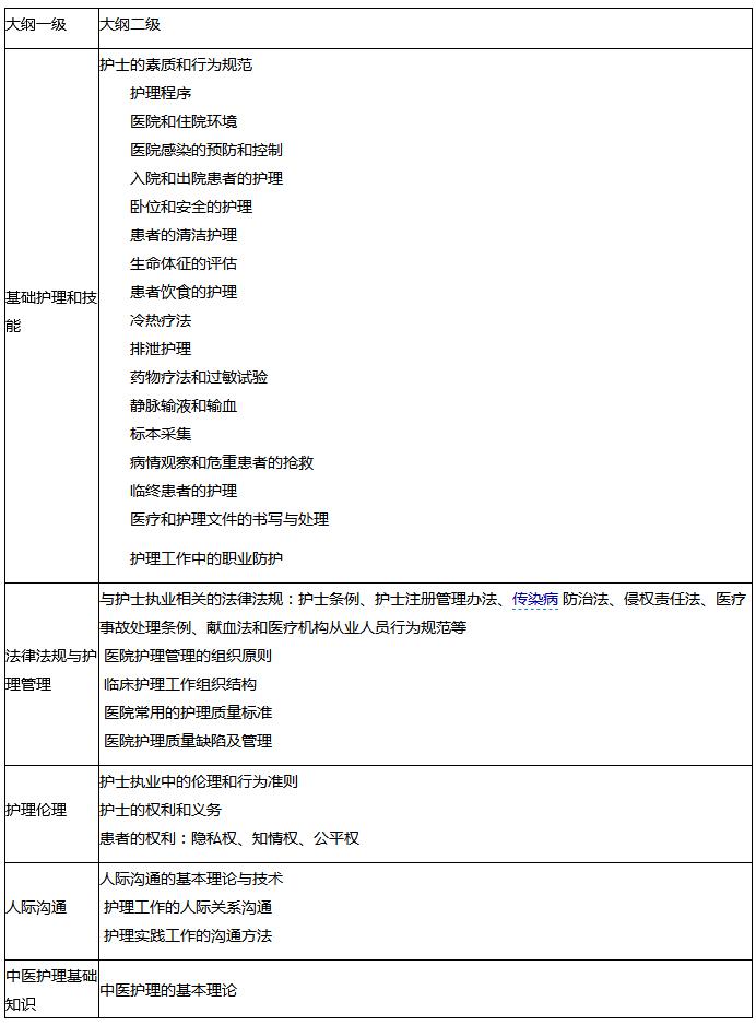 2016年护士执业资格考试大纲