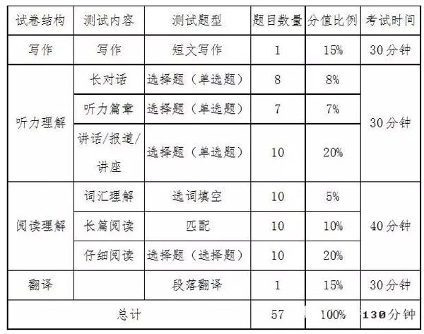 2017年6月英语六级分值分配