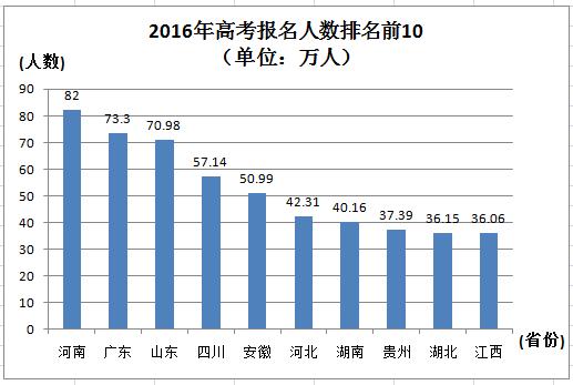 全国31省市2017年高考报名人数汇总