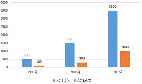 华西村人均收入_河南省农村人均收入