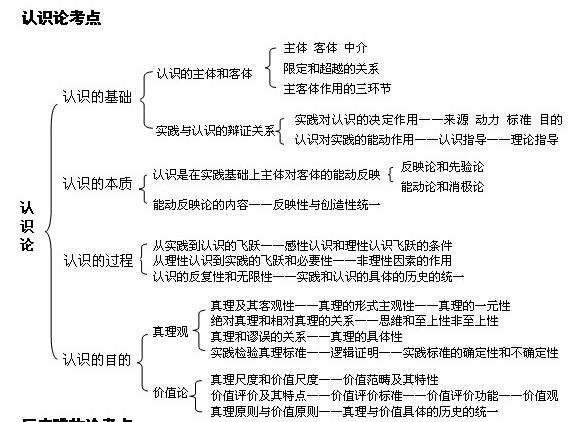 2018考研政治马原知识点框架图:认识论河南课改高中是图片