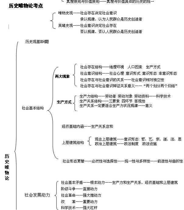 2018考研政治马原知识点框架图:历史唯物论
