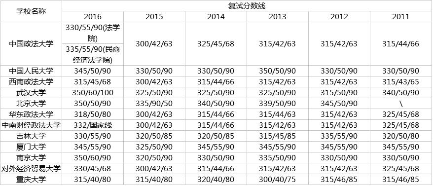 法硕排名_法硕考试分析