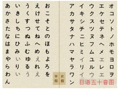 日语零基础入门知识:五十音图学习指导