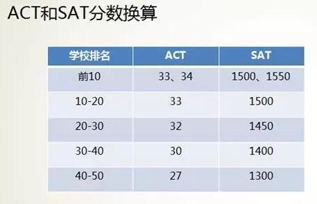 SAT/ACT考试分数换算和大学申请关系