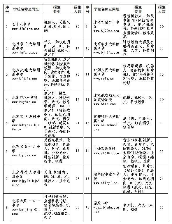 2016年北京海淀小升初科技特长生招生计划