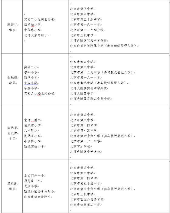 2016年北京西城义务教育阶段学区学校一览表
