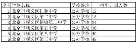 2016北京顺义招收外特长生初中学校名单及招生计划数