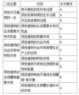 湖北十堰2017中考生物大纲考试说明