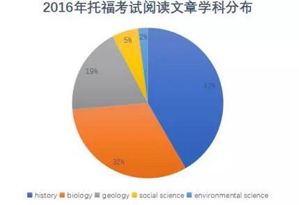 2016年托福阅读文章学科类型分布