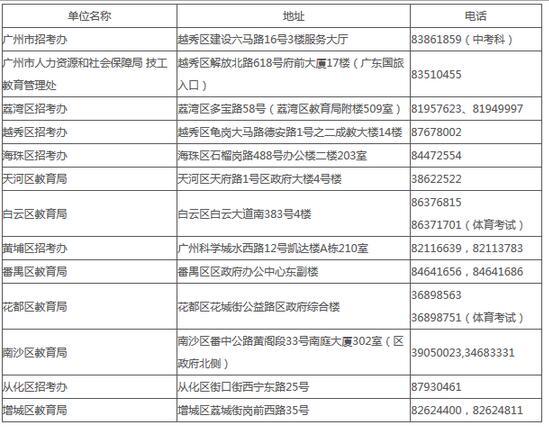 2017广州各区教育局联系方式汇总
