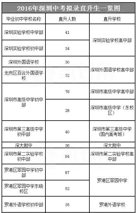 2017广东深圳中考直升选拔标准
