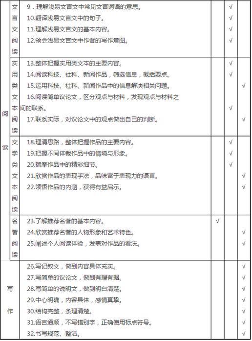 2017广东省中考语文考试大纲
