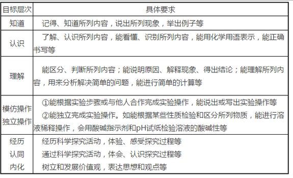 2017广东省中考化学考试大纲