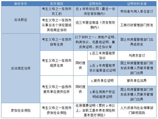 中考家长必读:如何应对2017广州异地中考新政变化