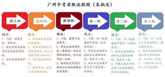 2017广州各批次中考录取流程(图)
