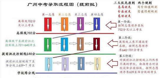 2017广州提前批中考录取流程(图)