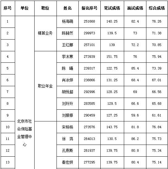 北京2017公务员考试北京市人社局所属单位面试成绩