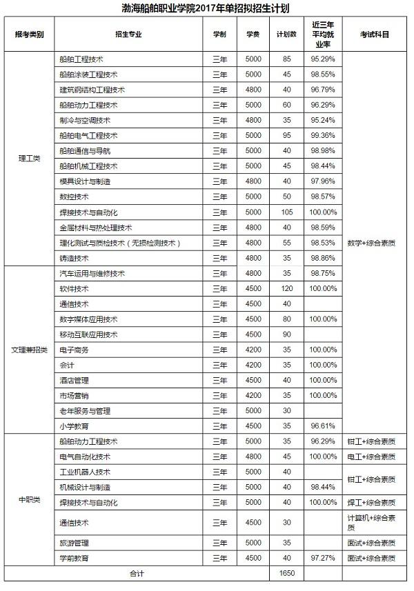 渤海职业船舶高中2017年单独招生拟工作方案500上学院能分吗图片