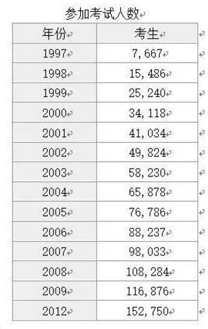 AP统计学考试人数及成绩分布介绍