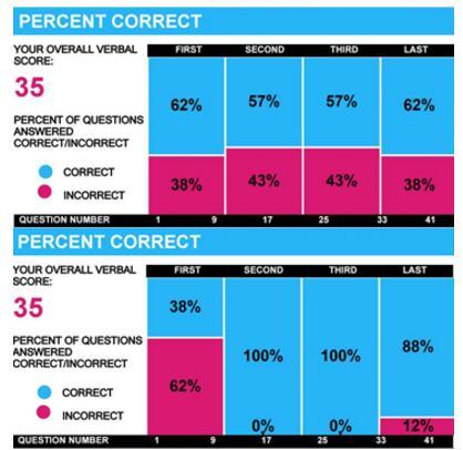 GMAT分数怎么算:通过ESR成绩报告了解算分方法