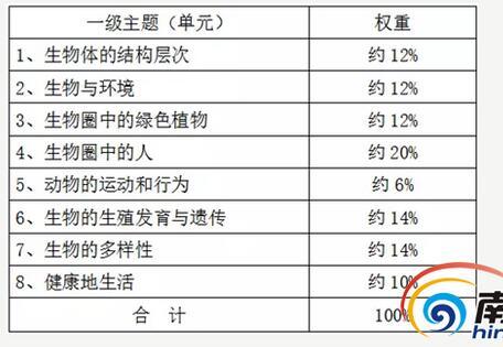 海南2017中考生物考试说明